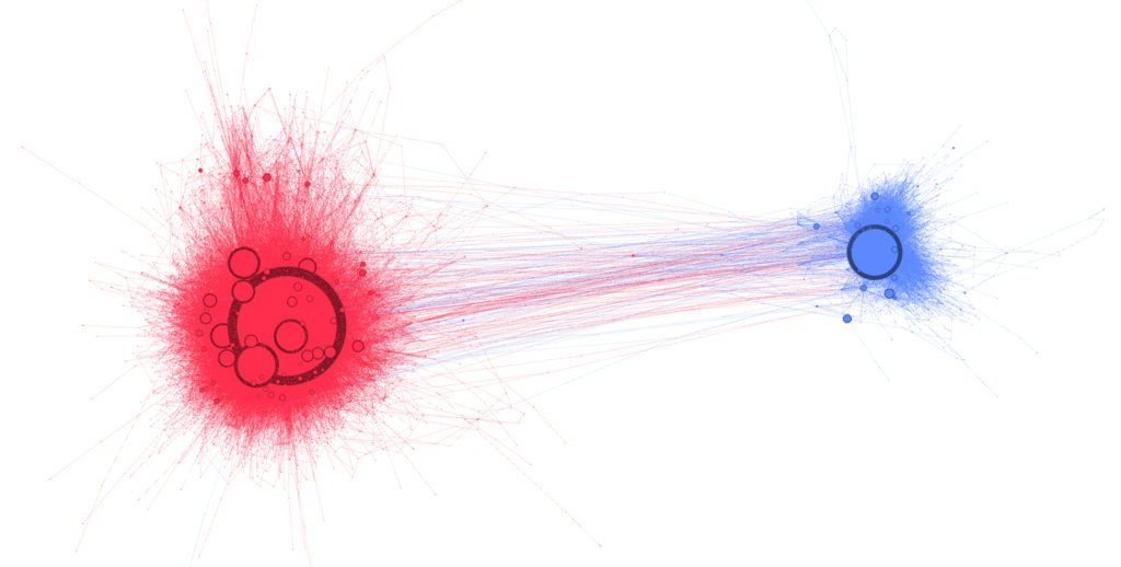 FIGURE 1. THE RED (ANTI-WHITE HELMETS) AND BLUE (PRO-WHITE HELMETS) CLUSTERS IN THE WHITE HELMETS CONVERSATION ON TWITTER.
